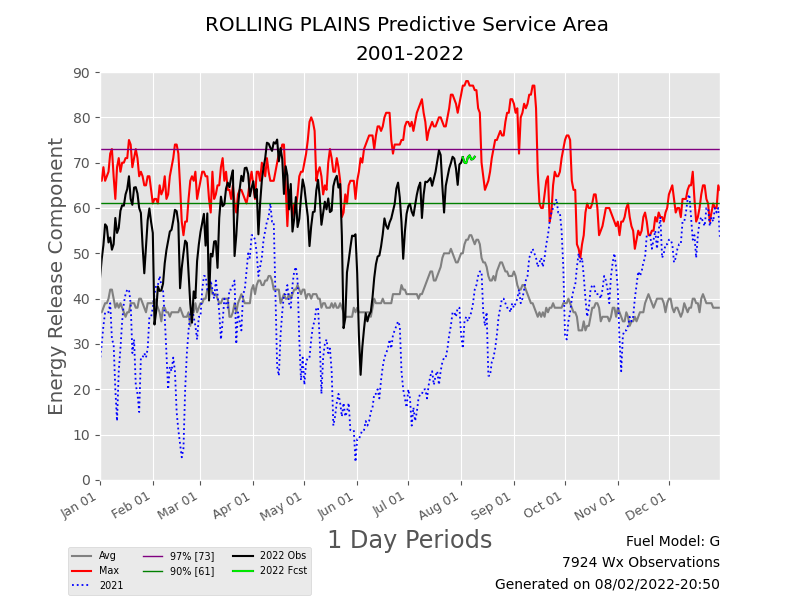 Energy Release Component (ERC) trend for the Rolling Plains.