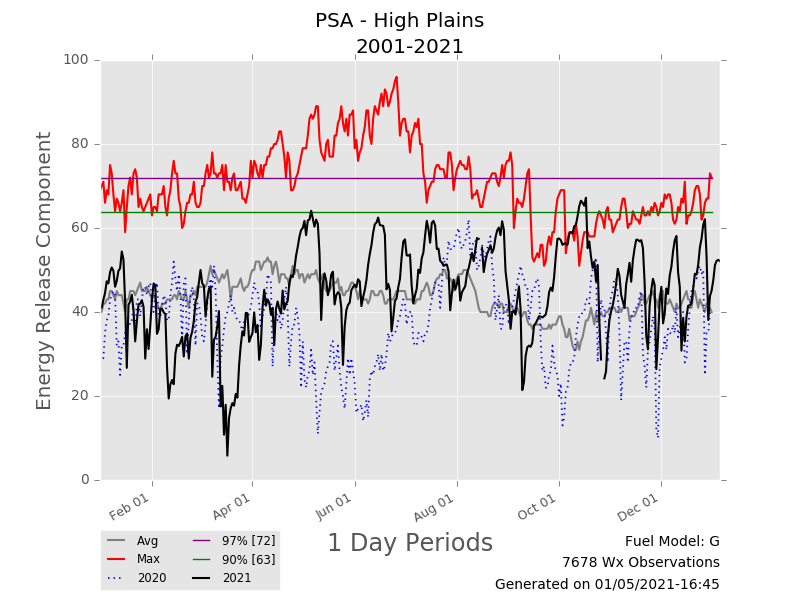 Energy Release Component (ERC) trend for the High Plains.